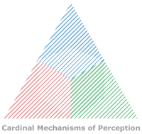 Würfel in Dreieck - Cardinal Mechanisms of Perception